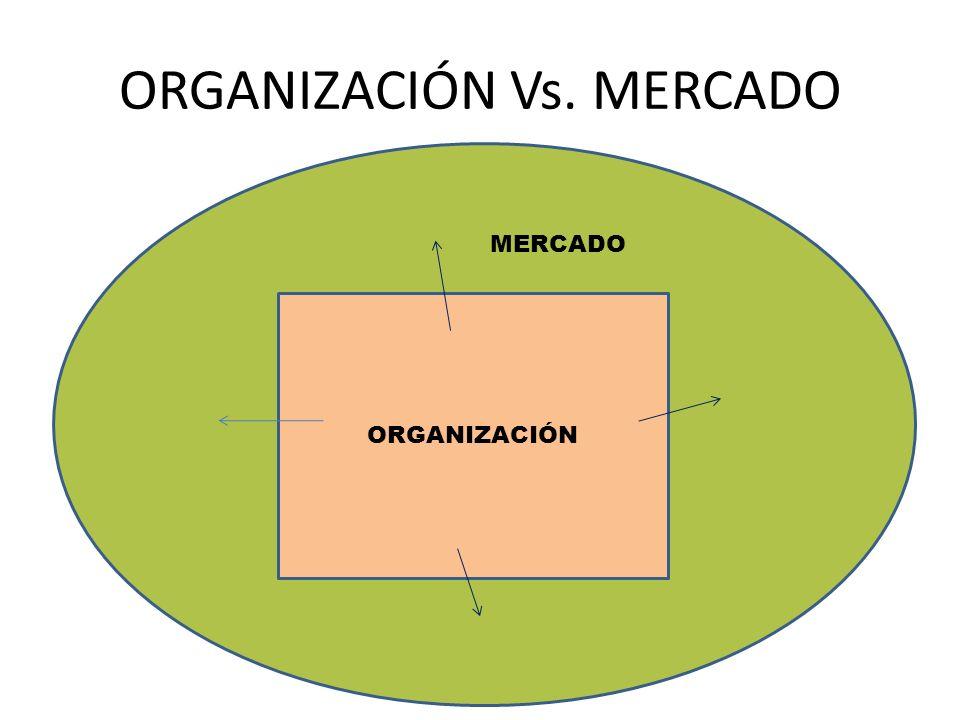 ORGANIZACIÓN Vs. MERCADO MERC ORGANIZACIÓN MERCADO