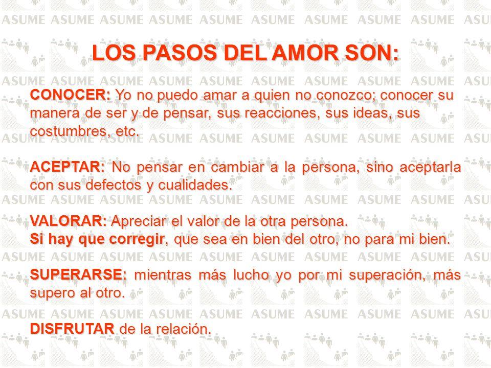 LOS PASOS DEL AMOR SON: CONOCER: Yo no puedo amar a quien no conozco; conocer su manera de ser y de pensar, sus reacciones, sus ideas, sus costumbres,