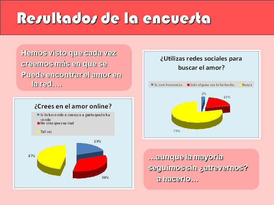 ¿Y dónde busco el amor en internet? www.cupidnet.com www.lovingyou.com www.seductionpalace.com www.thekiss.com www.ciudadfutura.net/amistad www.cyberc