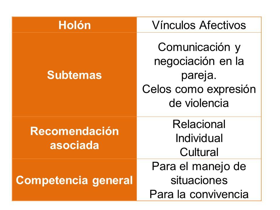 HolónVínculos Afectivos Subtemas Comunicación y negociación en la pareja. Celos como expresión de violencia Recomendación asociada Relacional Individu