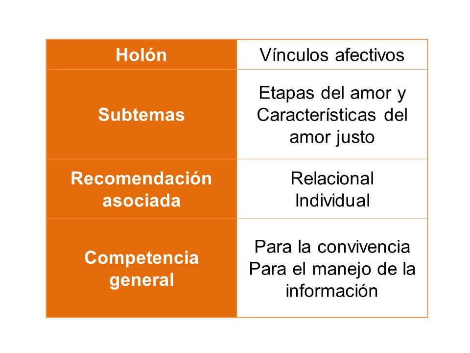 HolónVínculos afectivos Subtemas Etapas del amor y Características del amor justo Recomendación asociada Relacional Individual Competencia general Par
