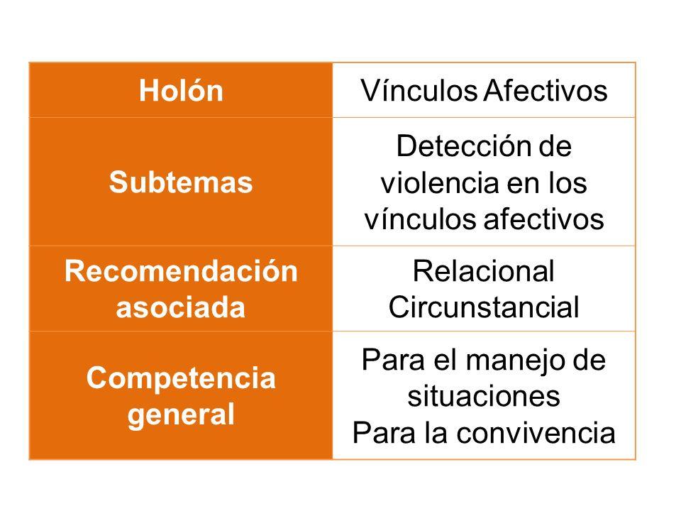 HolónVínculos Afectivos Subtemas Detección de violencia en los vínculos afectivos Recomendación asociada Relacional Circunstancial Competencia general