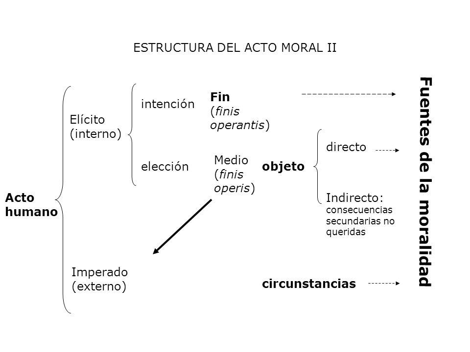 ESTRUCTURA DEL ACTO MORAL II Acto humano Elícito (interno) Imperado (externo) intención elección Fin (finis operantis) Medio (finis operis) objeto dir
