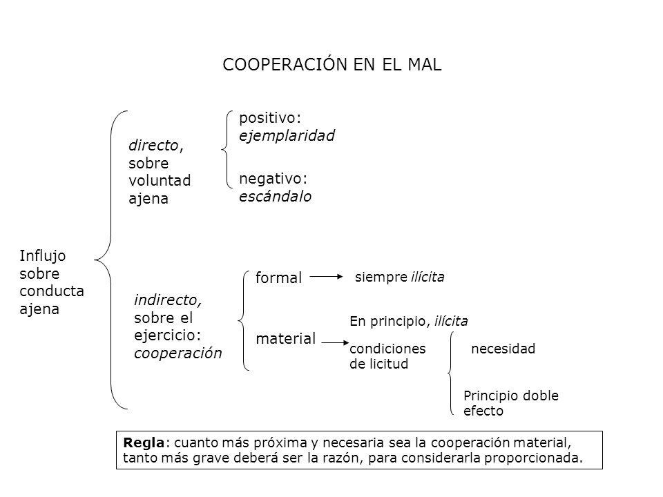COOPERACIÓN EN EL MAL Influjo sobre conducta ajena directo, sobre voluntad ajena positivo: ejemplaridad negativo: escándalo indirecto, sobre el ejerci