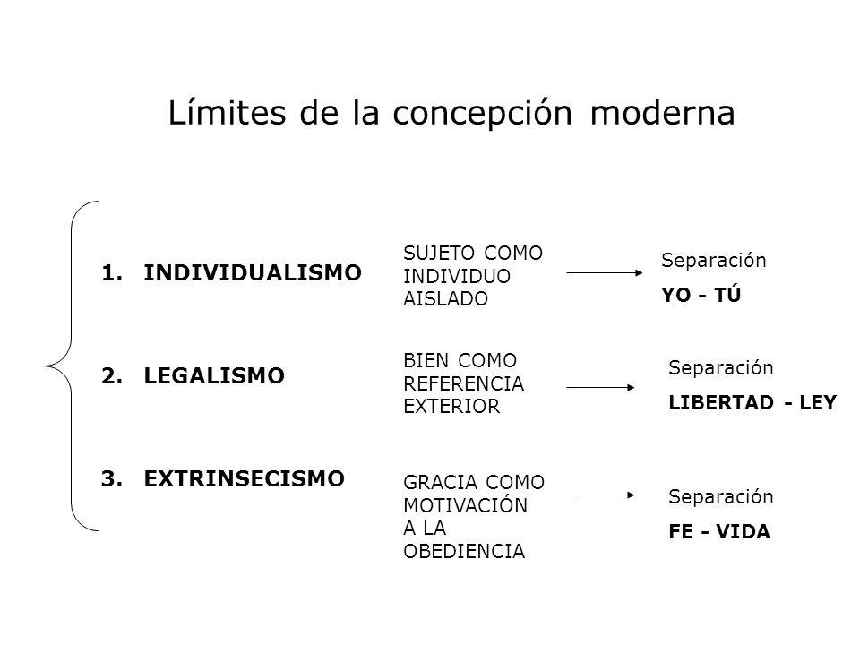 Límites de la concepción moderna 1.INDIVIDUALISMO 2.LEGALISMO 3.EXTRINSECISMO SUJETO COMO INDIVIDUO AISLADO BIEN COMO REFERENCIA EXTERIOR GRACIA COMO