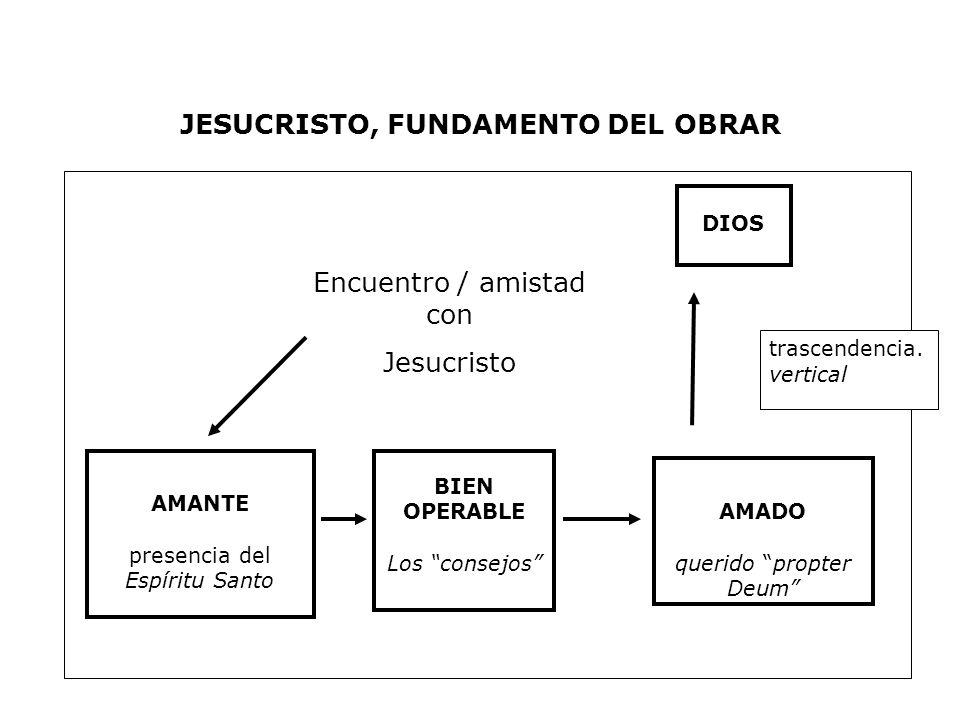 JESUCRISTO, FUNDAMENTO DEL OBRAR AMANTE presencia del Espíritu Santo BIEN OPERABLE Los consejos AMADO querido propter Deum DIOS trascendencia. vertica