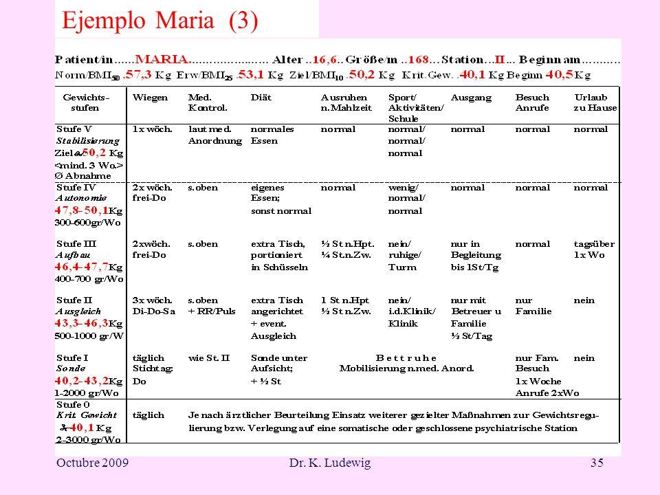 Octubre 2009Dr. K. Ludewig35 Ejemplo Maria (3)