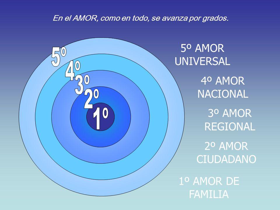 1º AMOR DE FAMILIA 2º AMOR CIUDADANO 3º AMOR REGIONAL 4º AMOR NACIONAL 5º AMOR UNIVERSAL En el AMOR, como en todo, se avanza por grados.
