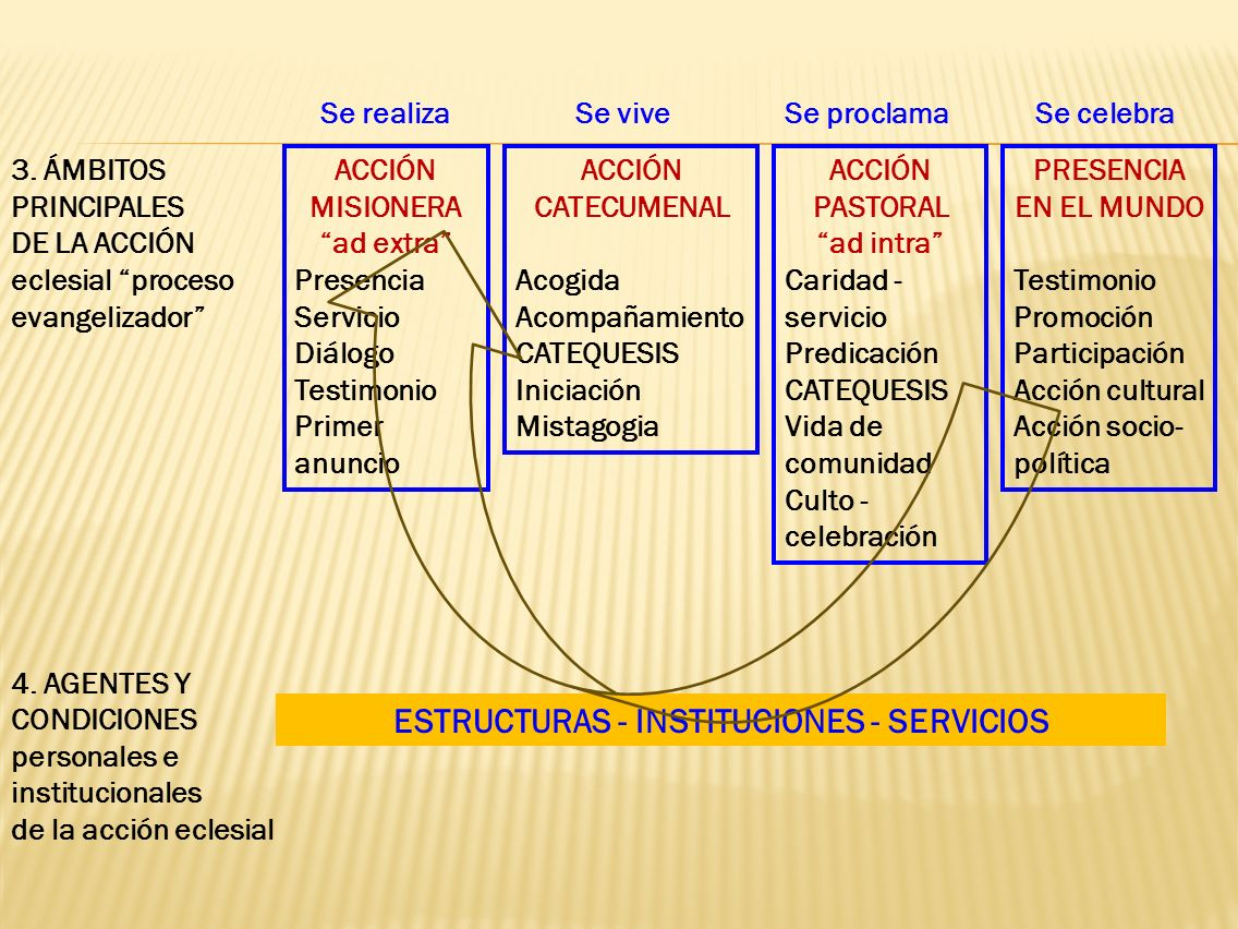3. ÁMBITOS PRINCIPALES DE LA ACCIÓN eclesial proceso evangelizador 4. AGENTES Y CONDICIONES personales e institucionales de la acción eclesial ACCIÓN