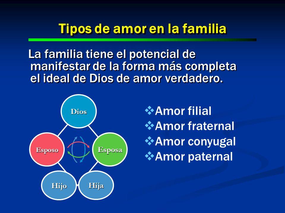 Tipos de amor en la familia La familia tiene el potencial de manifestar de la forma más completa el ideal de Dios de amor verdadero. EsposaEsposo Dios