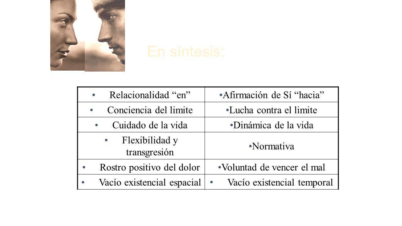 En síntesis: Relacionalidad enAfirmación de Sí hacia Conciencia del limiteLucha contra el limite Cuidado de la vidaDinámica de la vida Flexibilidad y
