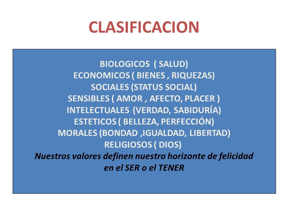 CLASIFICACION BIOLOGICOS ( SALUD) ECONOMICOS ( BIENES, RIQUEZAS) SOCIALES (STATUS SOCIAL) SENSIBLES ( AMOR, AFECTO, PLACER ) INTELECTUALES (VERDAD, SABIDURÍA) ESTETICOS ( BELLEZA, PERFECCIÓN) MORALES (BONDAD,IGUALDAD, LIBERTAD) RELIGIOSOS ( DIOS) Nuestros valores definen nuestro horizonte de felicidad en el SER o el TENER BIOLOGICOS ( SALUD) ECONOMICOS ( BIENES, RIQUEZAS) SOCIALES (STATUS SOCIAL) SENSIBLES ( AMOR, AFECTO, PLACER ) INTELECTUALES (VERDAD, SABIDURÍA) ESTETICOS ( BELLEZA, PERFECCIÓN) MORALES (BONDAD,IGUALDAD, LIBERTAD) RELIGIOSOS ( DIOS) Nuestros valores definen nuestro horizonte de felicidad en el SER o el TENER