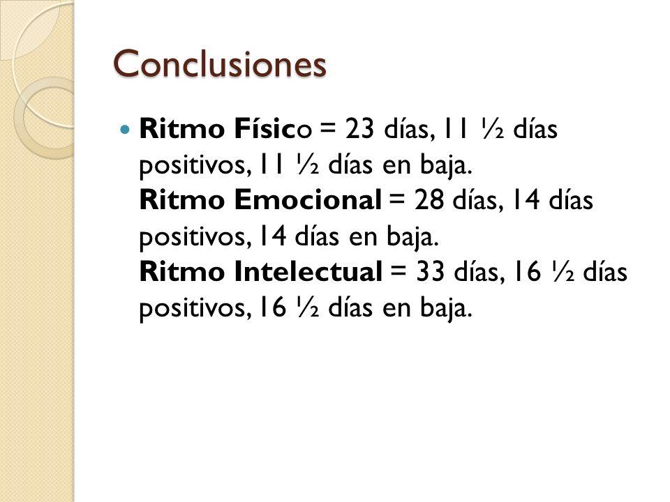 Conclusiones Ritmo Físico = 23 días, 11 ½ días positivos, 11 ½ días en baja. Ritmo Emocional = 28 días, 14 días positivos, 14 días en baja. Ritmo Inte