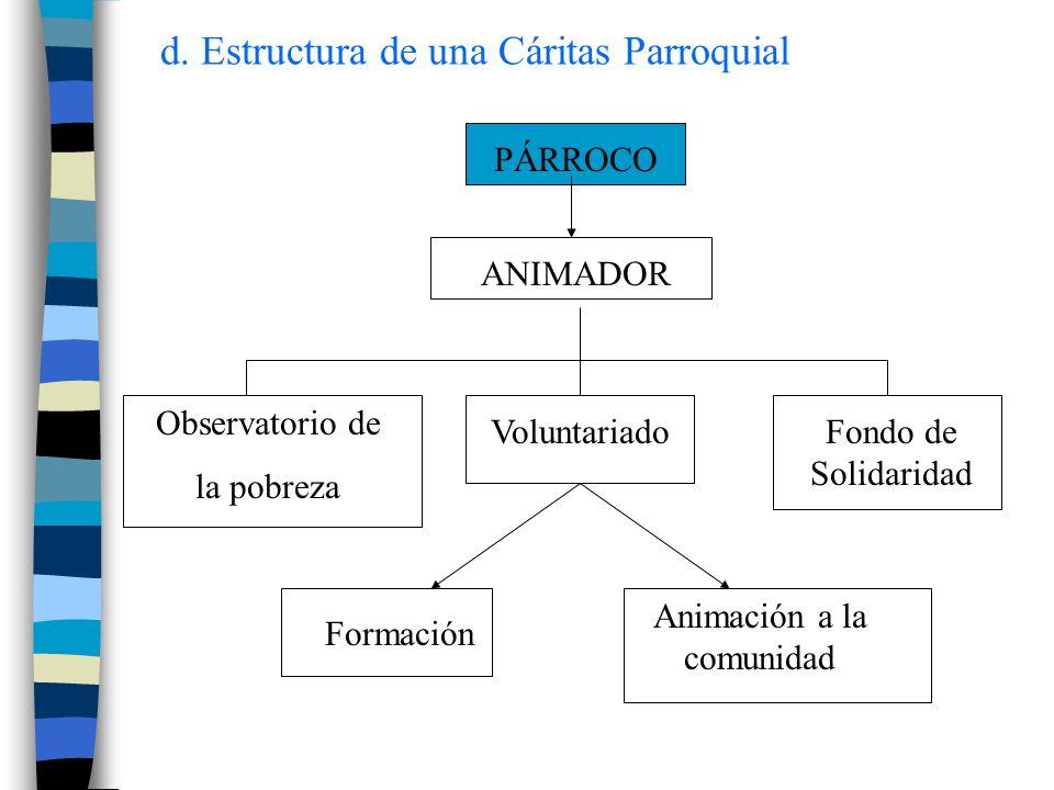 PÁRROCO ANIMADOR Observatorio de la pobreza VoluntariadoFondo de Solidaridad Formación Animación a la comunidad d. Estructura de una Cáritas Parroquia
