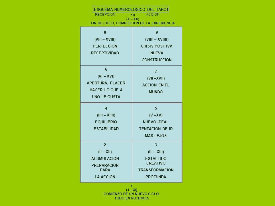 ESQUEMA NUMEROLOGICO DEL TAROT RECEPCION ACCION 10 (X – XX) FIN DE CICLO, COMPLECION DE LA EXPERIENCIA 1 ( I – XI) COMIENZO DE UN NUEVO CICLO, TODO EN