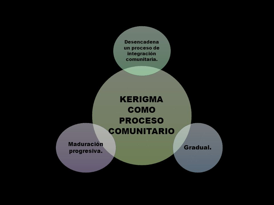 KERIGMA COMO PROCESO COMUNITARIO Desencadena un proceso de integración comunitaria.