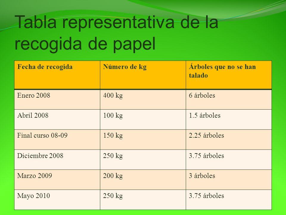 Tabla representativa de la recogida de papel Fecha de recogidaNúmero de kgÁrboles que no se han talado Enero 2008400 kg6 árboles Abril 2008100 kg1.5 á