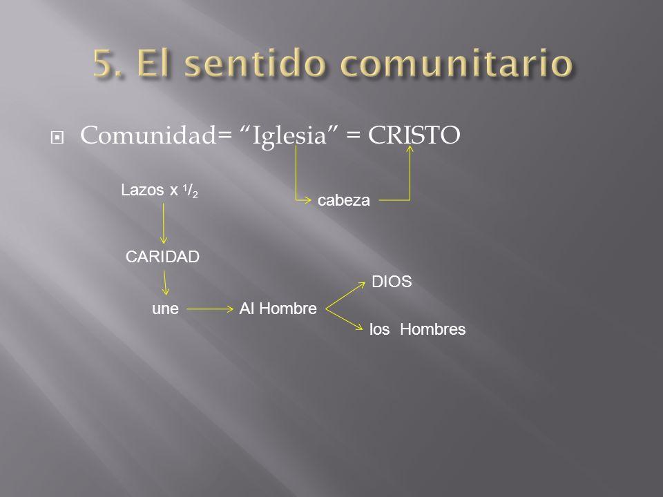Comunidad= Iglesia = CRISTO Lazos x 1 / 2 CARIDAD uneAl Hombre DIOS los Hombres cabeza