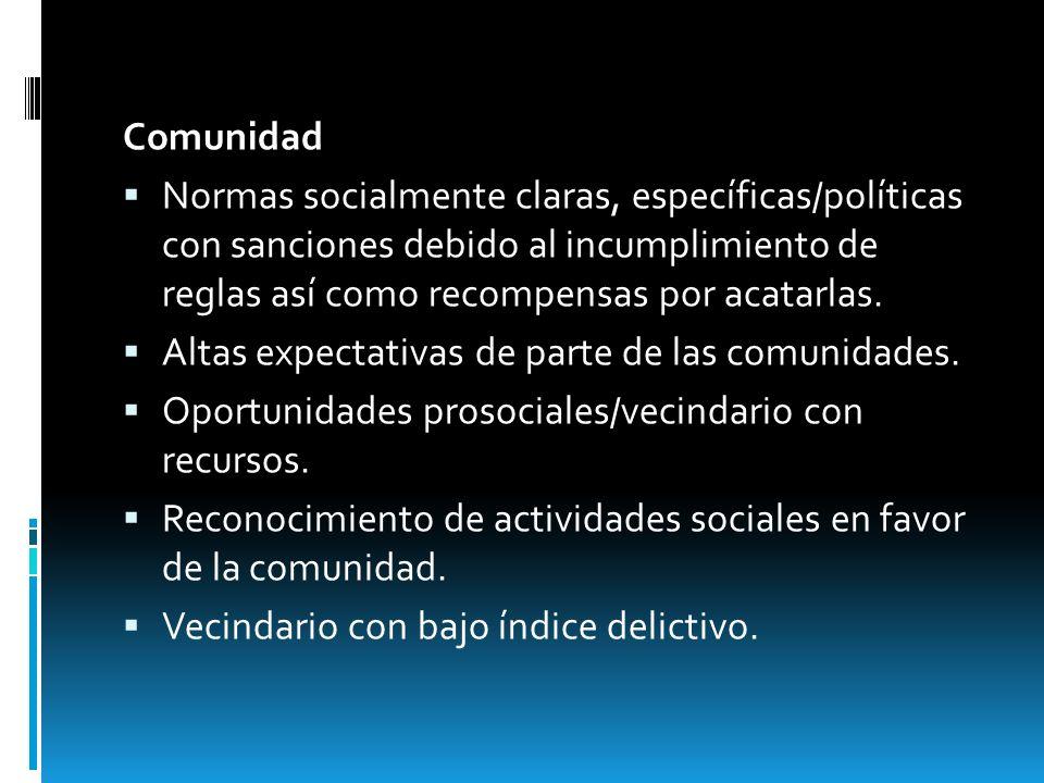 Comunidad Normas socialmente claras, específicas/políticas con sanciones debido al incumplimiento de reglas así como recompensas por acatarlas. Altas