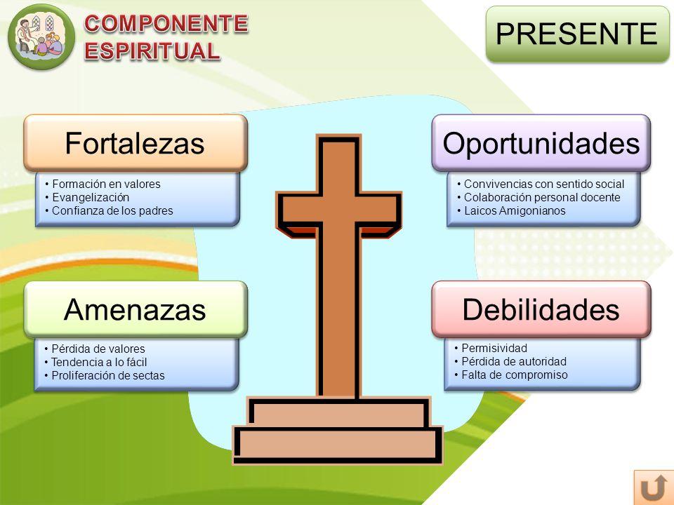 PRESENTE Formación en valores Evangelización Confianza de los padres Formación en valores Evangelización Confianza de los padres Fortalezas Permisivid