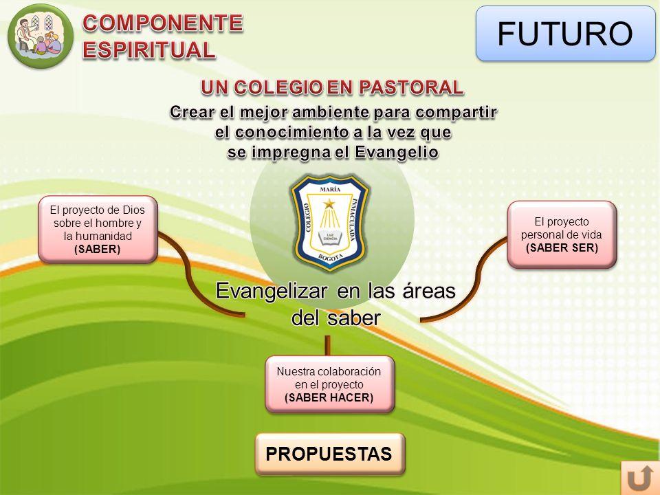 FUTURO El proyecto de Dios sobre el hombre y la humanidad (SABER) Nuestra colaboración en el proyecto (SABER HACER) El proyecto personal de vida (SABE