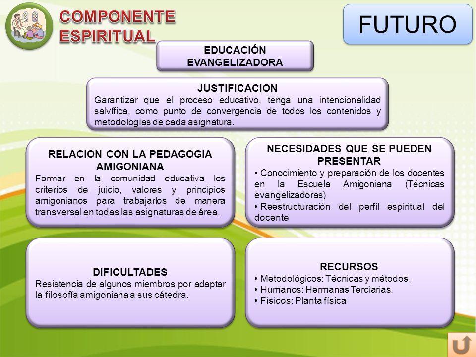 FUTURO EDUCACIÓN EVANGELIZADORA DIFICULTADES Resistencia de algunos miembros por adaptar la filosofía amigoniana a sus cátedra. DIFICULTADES Resistenc