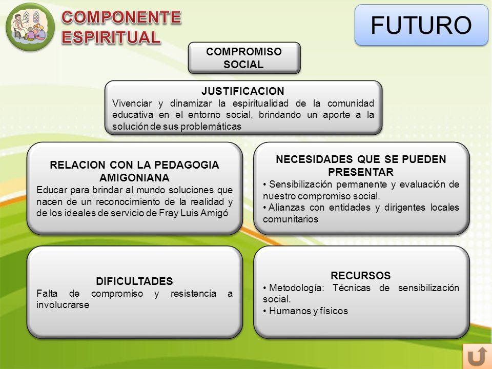 FUTURO COMPROMISO SOCIAL DIFICULTADES Falta de compromiso y resistencia a involucrarse DIFICULTADES Falta de compromiso y resistencia a involucrarse R