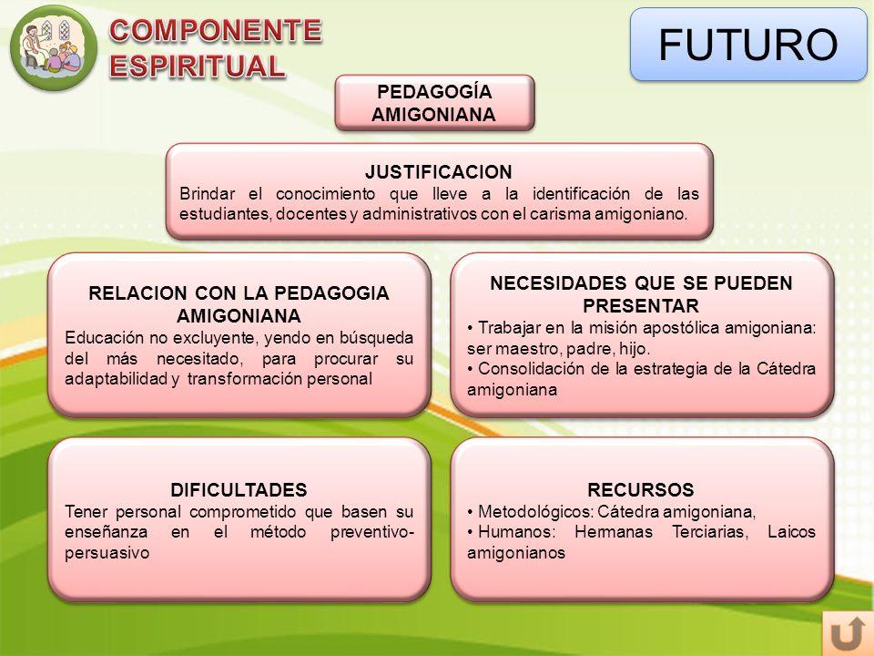 FUTURO PEDAGOGÍA AMIGONIANA DIFICULTADES Tener personal comprometido que basen su enseñanza en el método preventivo- persuasivo DIFICULTADES Tener per