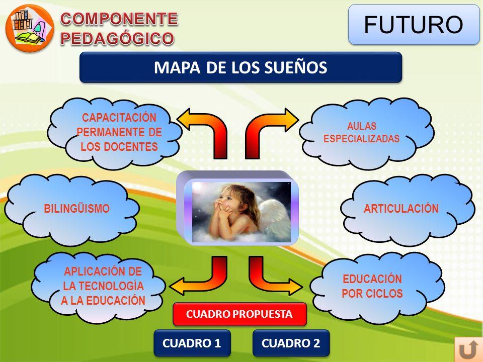 FUTURO CAPACITACIÓN PERMANENTE DE LOS DOCENTES EDUCACIÓN POR CICLOS APLICACIÓN DE LA TECNOLOGÍA A LA EDUCACIÓN BILINGÜISMO CUADRO 1 CUADRO 2 CUADRO PR
