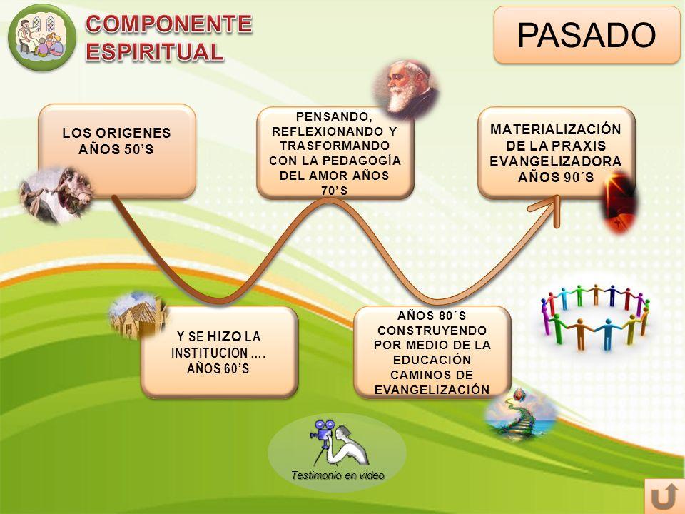 FUTURO El proyecto de Dios sobre el hombre y la humanidad (SABER) Nuestra colaboración en el proyecto (SABER HACER) El proyecto personal de vida (SABER SER) PROPUESTAS
