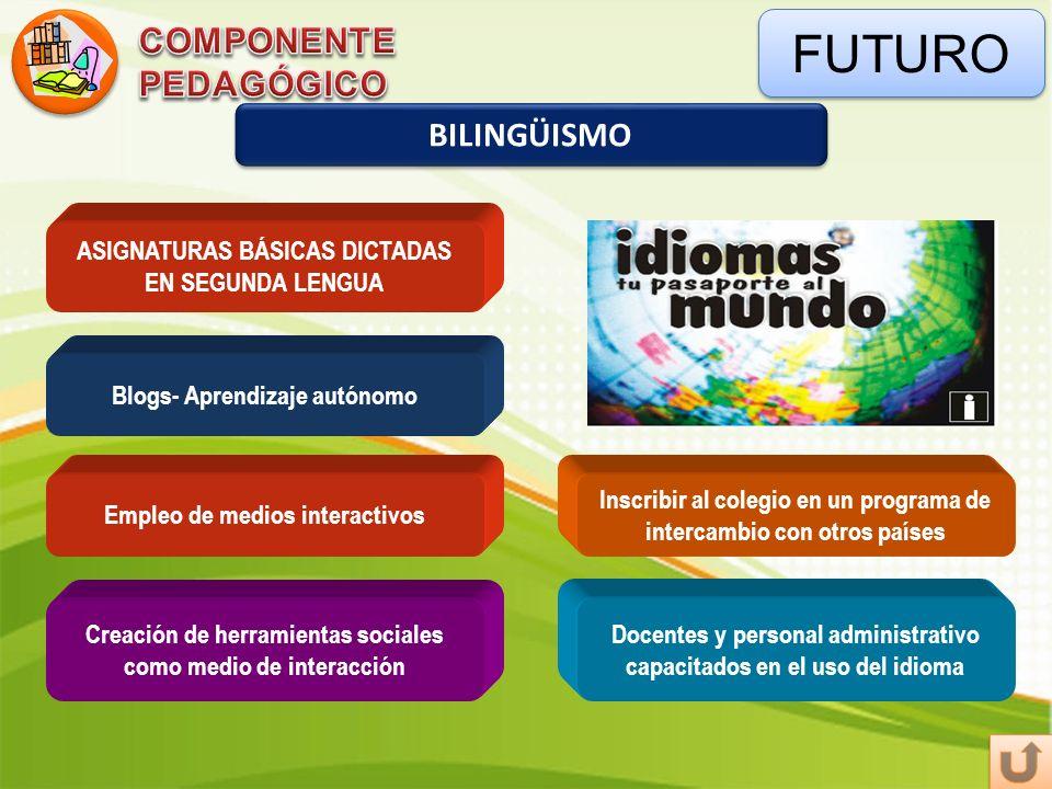FUTURO BILINGÜISMO Empleo de medios interactivos Blogs- Aprendizaje autónomo Inscribir al colegio en un programa de intercambio con otros países Docen