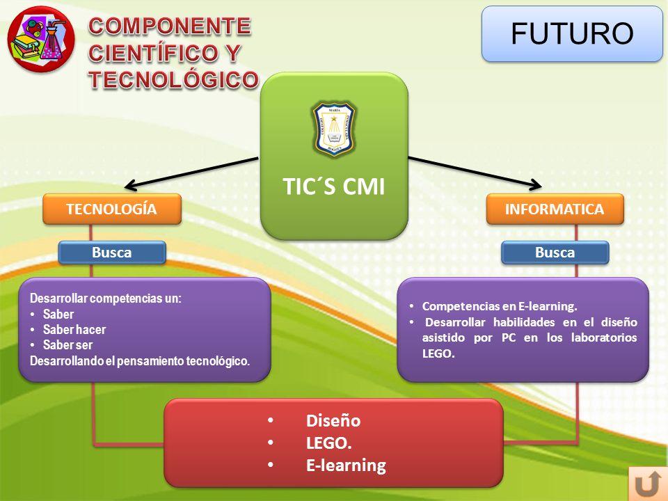 FUTURO TIC´S CMI INFORMATICA TECNOLOGÍA Desarrollar competencias un: Saber Saber hacer Saber ser Desarrollando el pensamiento tecnológico. Desarrollar