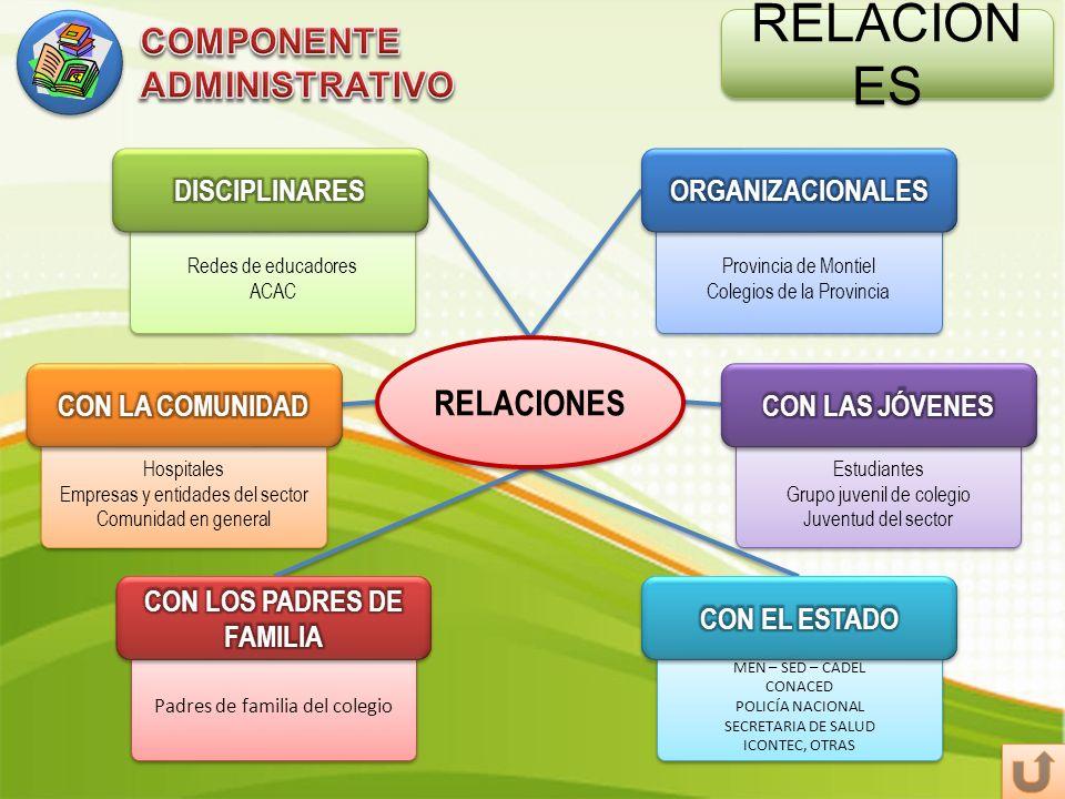 RELACION ES Redes de educadores ACAC Redes de educadores ACAC Provincia de Montiel Colegios de la Provincia Provincia de Montiel Colegios de la Provin