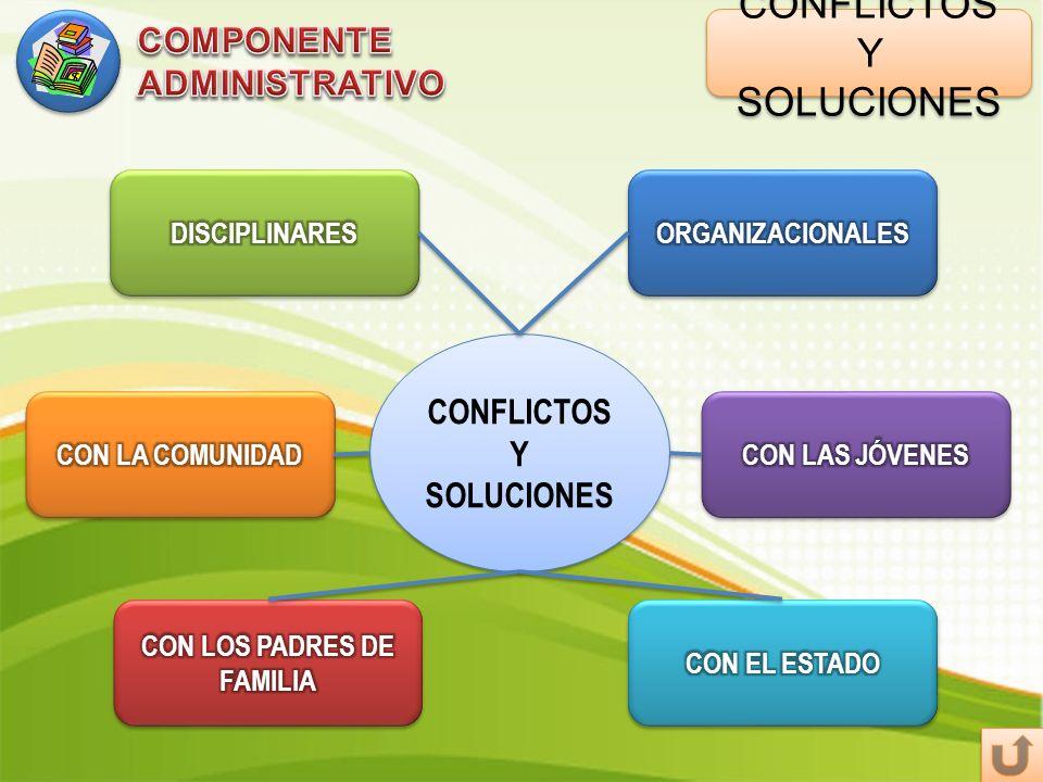 CONFLICTOS Y SOLUCIONES