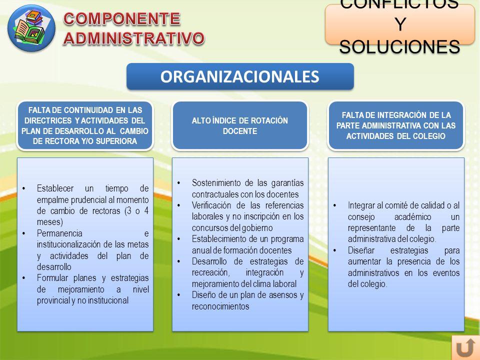 CONFLICTOS Y SOLUCIONES ORGANIZACIONALES ALTO ÍNDICE DE ROTACIÓN DOCENTE FALTA DE INTEGRACIÓN DE LA PARTE ADMINISTRATIVA CON LAS ACTIVIDADES DEL COLEG