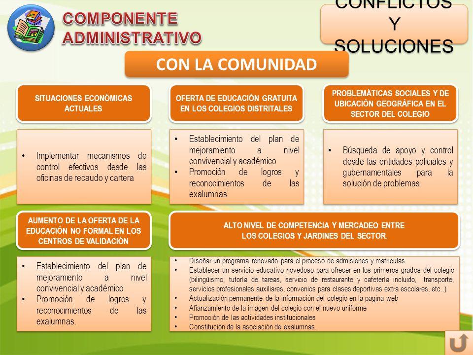 CONFLICTOS Y SOLUCIONES CON LA COMUNIDAD OFERTA DE EDUCACIÓN GRATUITA EN LOS COLEGIOS DISTRITALES PROBLEMÁTICAS SOCIALES Y DE UBICACIÓN GEOGRÁFICA EN