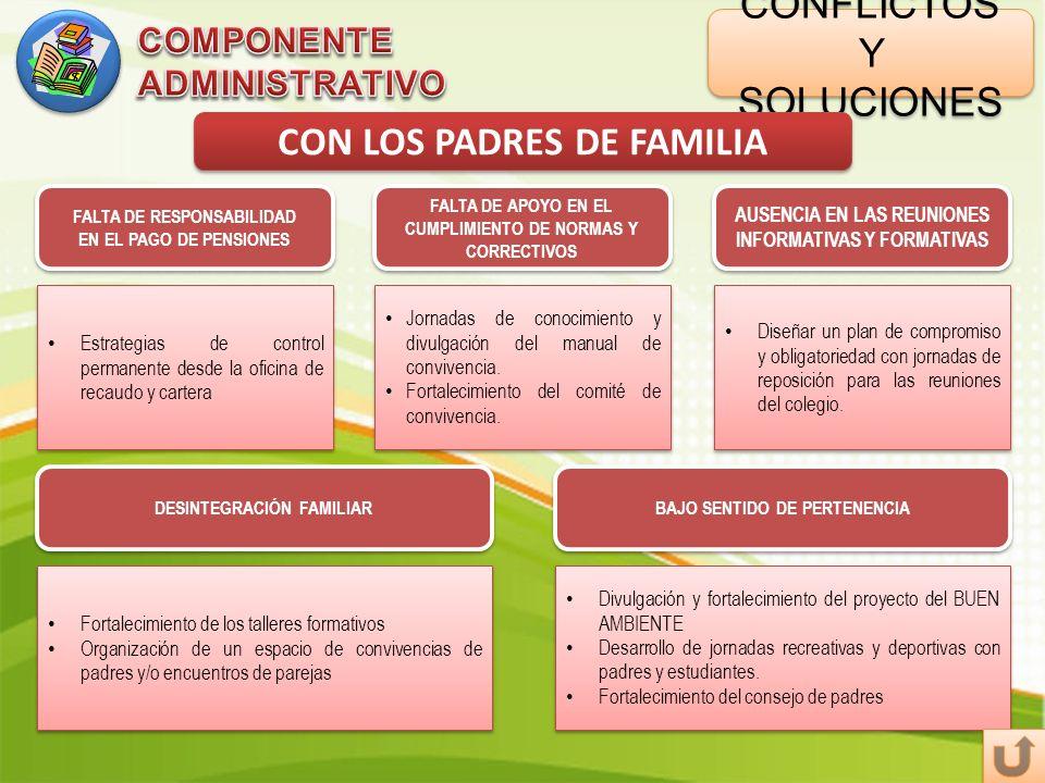 CONFLICTOS Y SOLUCIONES CON LOS PADRES DE FAMILIA FALTA DE APOYO EN EL CUMPLIMIENTO DE NORMAS Y CORRECTIVOS AUSENCIA EN LAS REUNIONES INFORMATIVAS Y F