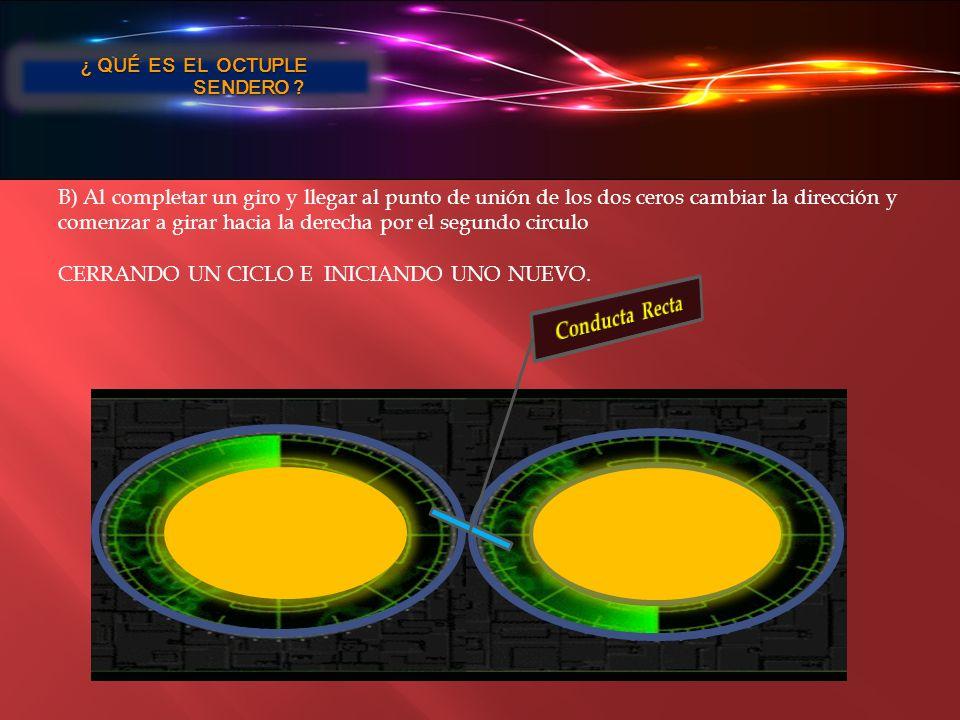 B) Al completar un giro y llegar al punto de unión de los dos ceros cambiar la dirección y comenzar a girar hacia la derecha por el segundo circulo CE