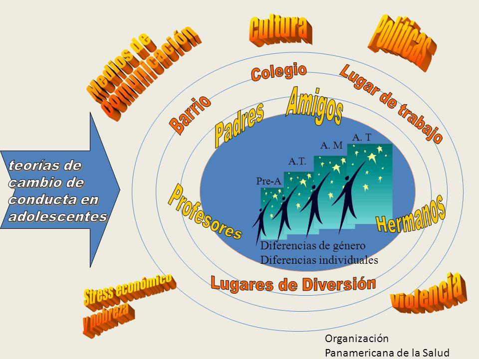 Pre-A A.T. A. M A. T Diferencias de género Diferencias individuales Organización Panamericana de la Salud