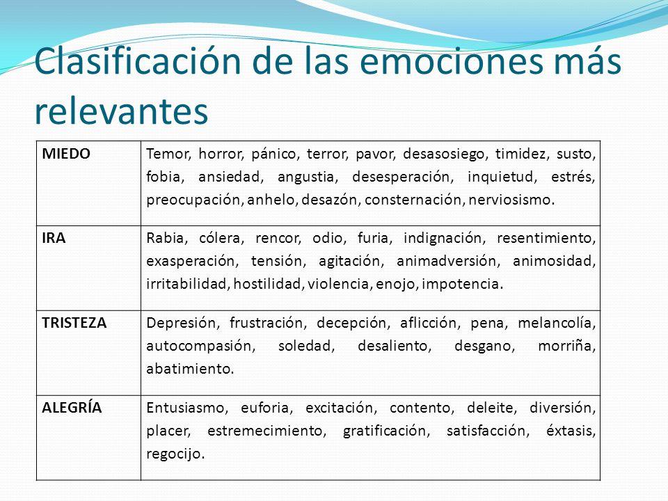 Clasificación de las emociones más relevantes MIEDO Temor, horror, pánico, terror, pavor, desasosiego, timidez, susto, fobia, ansiedad, angustia, dese