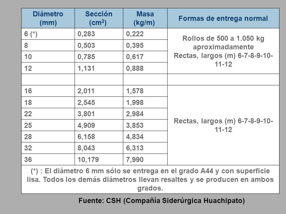 Diámetro (mm) Sección (cm 2 ) Masa (kg/m) Formas de entrega normal 6 (*)0,2830,222 Rollos de 500 a 1.050 kg aproximadamente Rectas, largos (m) 6-7-8-9