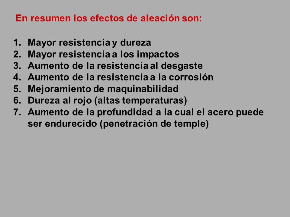 1.Mayor resistencia y dureza 2.Mayor resistencia a los impactos 3.Aumento de la resistencia al desgaste 4.Aumento de la resistencia a la corrosión 5.M
