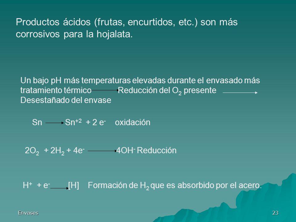 Envases23 Productos ácidos (frutas, encurtidos, etc.) son más corrosivos para la hojalata. Un bajo pH más temperaturas elevadas durante el envasado má