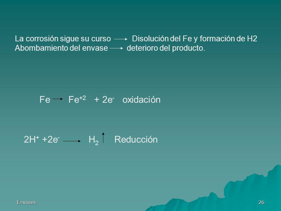 Envases26 La corrosión sigue su curso Disolución del Fe y formación de H2 Abombamiento del envase deterioro del producto. Fe Fe +2 + 2e - oxidación 2H