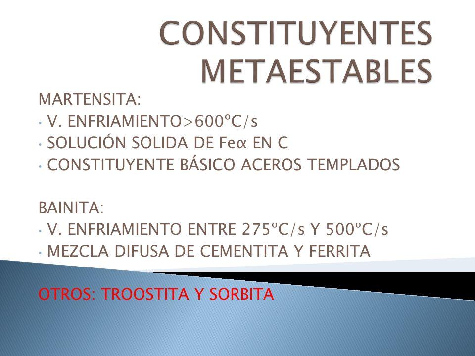 MARTENSITA: V. ENFRIAMIENTO>600ºC/s SOLUCIÓN SOLIDA DE Feα EN C CONSTITUYENTE BÁSICO ACEROS TEMPLADOS BAINITA: V. ENFRIAMIENTO ENTRE 275ºC/s Y 500ºC/s
