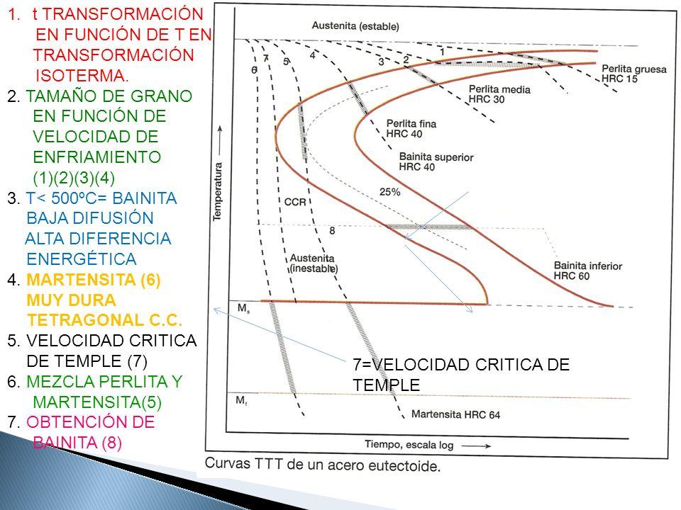 7=VELOCIDAD CRITICA DE TEMPLE 1.t TRANSFORMACIÓN EN FUNCIÓN DE T EN TRANSFORMACIÓN ISOTERMA. 2. TAMAÑO DE GRANO EN FUNCIÓN DE VELOCIDAD DE ENFRIAMIENT
