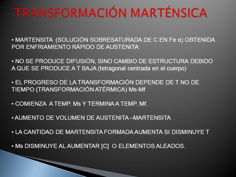 MARTENSITA (SOLUCIÓN SOBRESATURADA DE C EN Fe α) OBTENIDA POR ENFRIAMIENTO RÁPIDO DE AUSTENITA NO SE PRODUCE DIFUSIÓN, SINO CAMBIO DE ESTRUCTURA DEBID