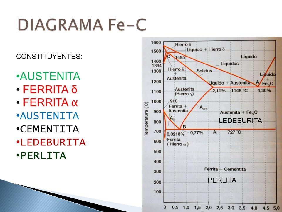 COMPONENTES ESTRUCTURALES DE LOS ACEROS FERRITA (α y β) SOLUCIÓN SÓLIDA DE INSERCIÓN DE C EN Fe α.