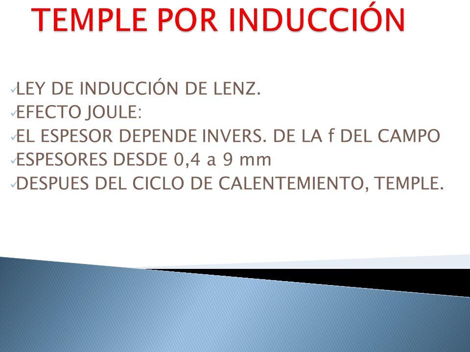 LEY DE INDUCCIÓN DE LENZ. EFECTO JOULE: EL ESPESOR DEPENDE INVERS. DE LA f DEL CAMPO ESPESORES DESDE 0,4 a 9 mm DESPUES DEL CICLO DE CALENTEMIENTO, TE