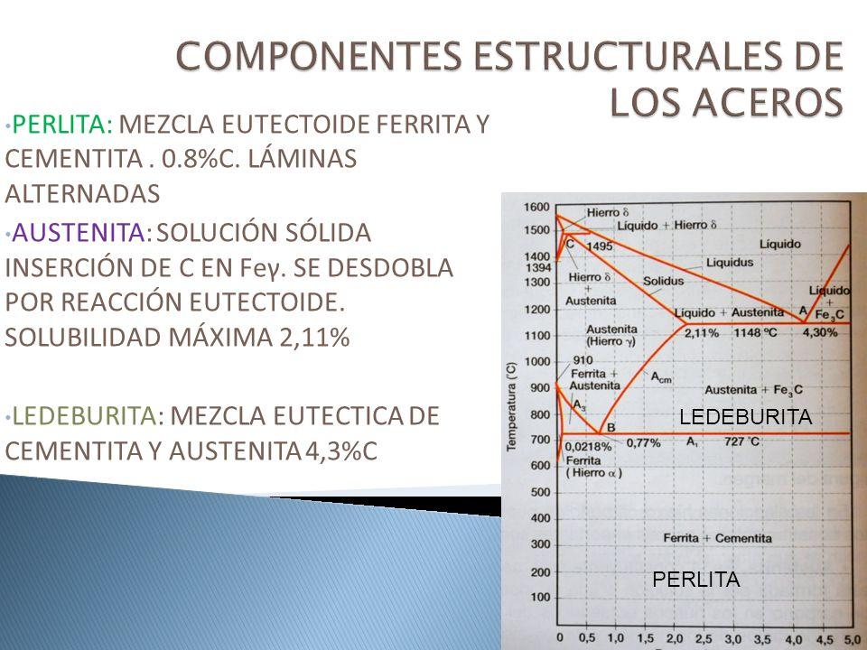PERLITA: MEZCLA EUTECTOIDE FERRITA Y CEMENTITA. 0.8%C. LÁMINAS ALTERNADAS AUSTENITA: SOLUCIÓN SÓLIDA INSERCIÓN DE C EN Feγ. SE DESDOBLA POR REACCIÓN E